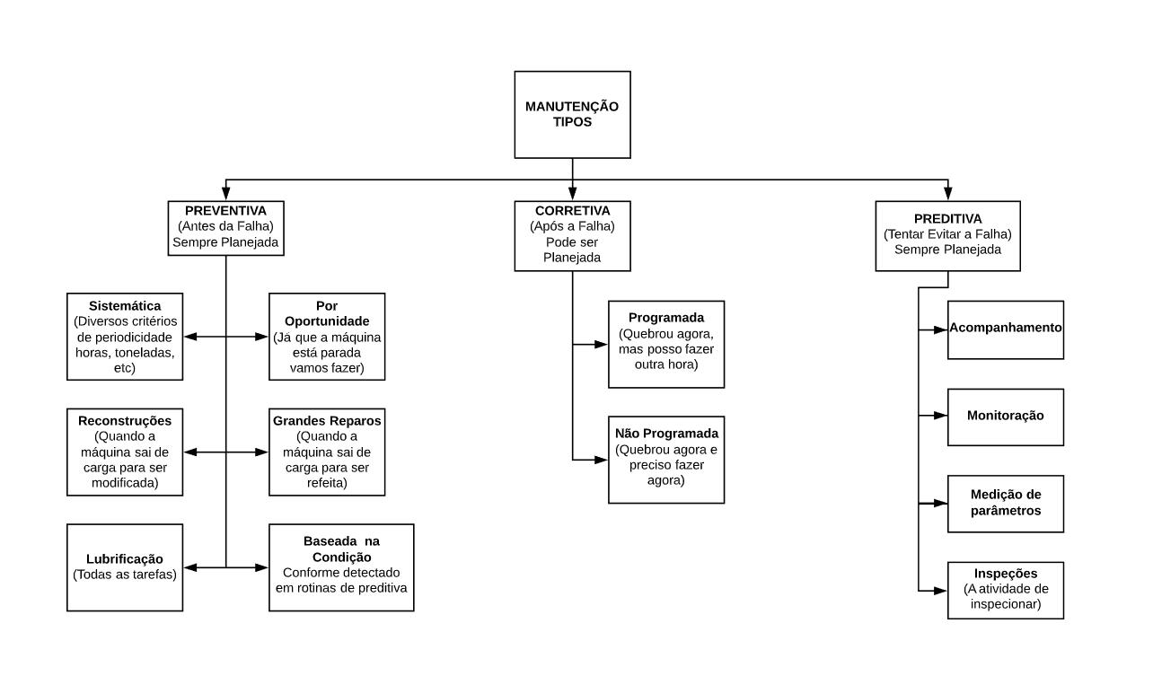 Organograma-simplificado-manutenção-tipo-png