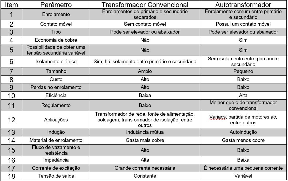 Diferença-Entre-Transformador-E-Autotransformador