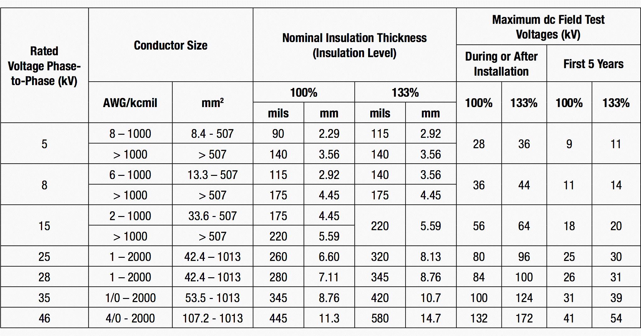 tabela hipot em cabos